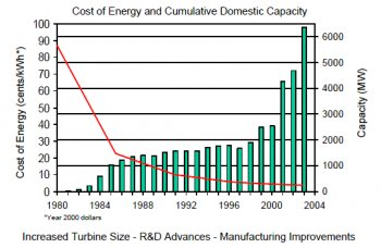DOE_wind_power_cost_curve.jpg
