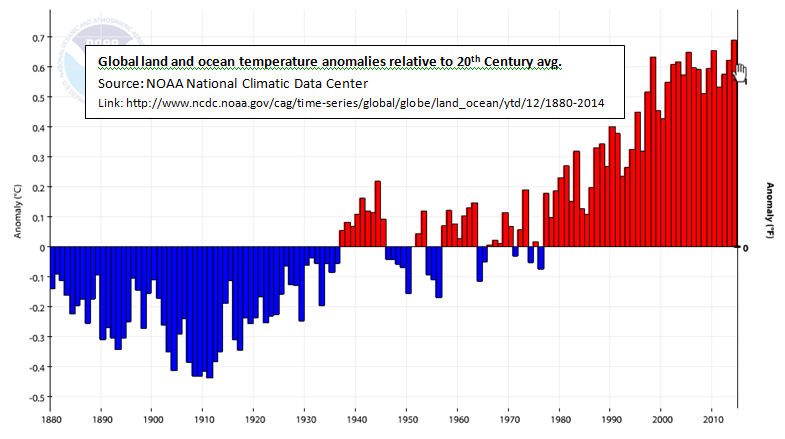 Globe not warming? Look again.