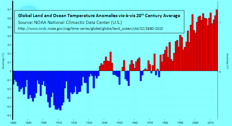 Climate at a Glance_ Time Series _ National Climatic Data Center (NCDC) _ 28 Nov 2015 _ annotated _ hue