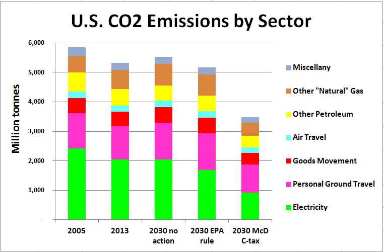 McDermott economy-wide charge eliminates 6x as much CO2 in 2030 as EPA power plant rule.