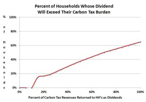 CTC finds that a 100% carbon-dividend will improve finances for 65% of U.S. households, not for 80%.