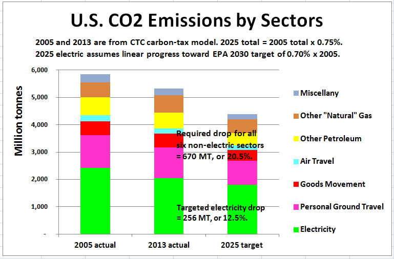 Non-electric-sector emissions will need to drop sharply to meet the 25% 2005-2025 reduction goal.