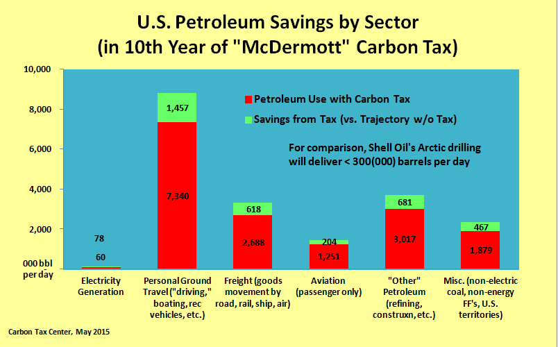 "Oil savings from a robust carbon tax dwarf oil ""gains"" from Arctic drilling."