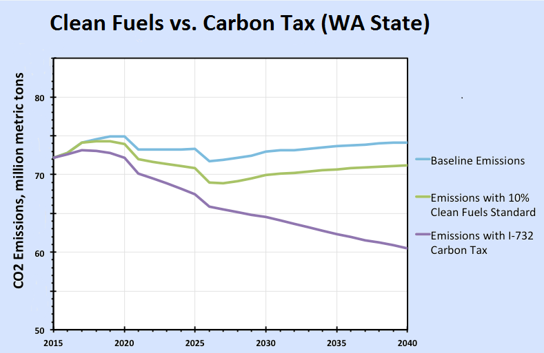 The carbon tax sought by Carbon Washington would cut emissions 4-5 times as much as the proposed WA Clean Fuels Standard (Source: CTAM).