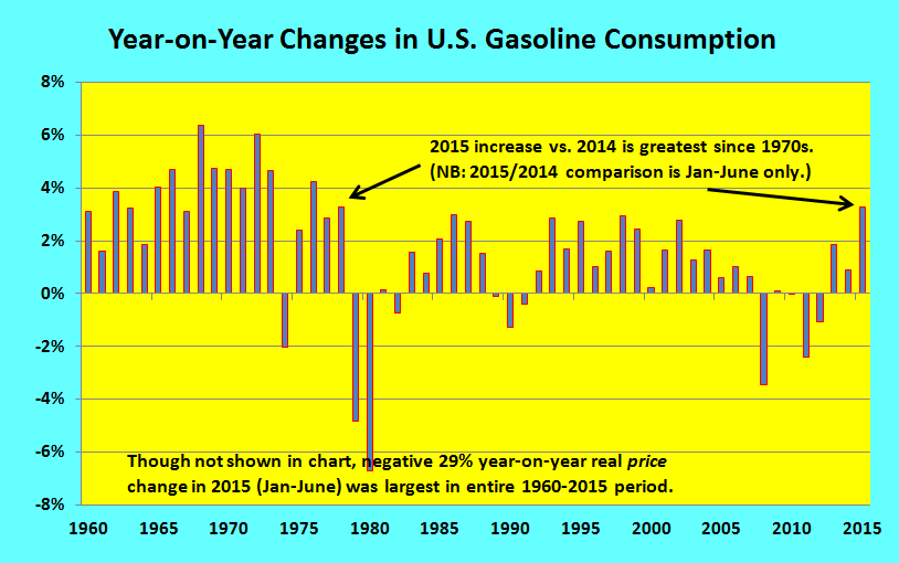 Year-on-Year Changes in U.S. Gasoline Consumption for Energy-Efficiency Hero post _ 2 Sept 2015