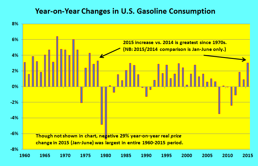 Year-on-Year Changes in U.S. Gasoline Consumption for Energy-Efficiency Hero post _ 25 Sept 2015