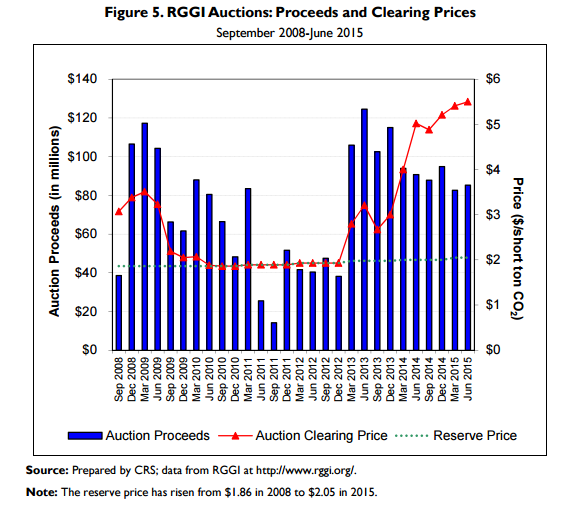 Only RGGI's $2/ton Price Floor Prevented Price Collapse