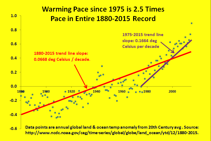 Not only is our planet much hotter, the pace of warming is much faster.