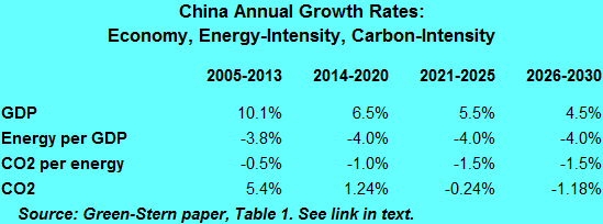 Figures in table underlie the historical and forecast CO2 in graph, above.