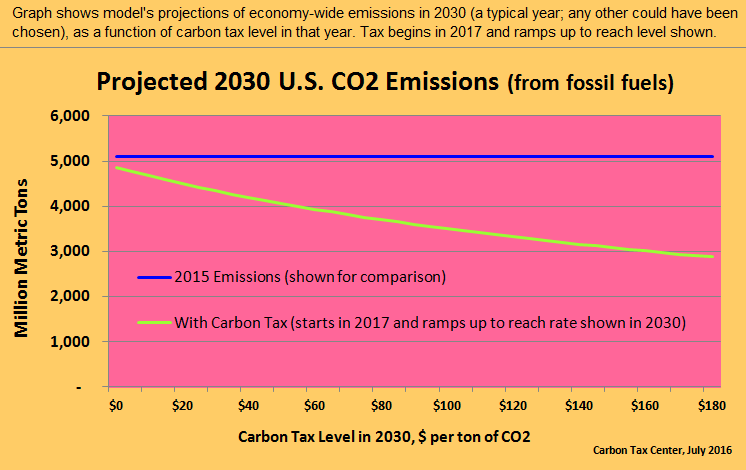 A briskly rising carbon tax can cut emissions fast and far.