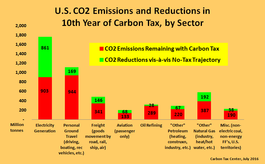 Results assume carbon tax starts and increments annually at $12.50 per metric ton of CO2.