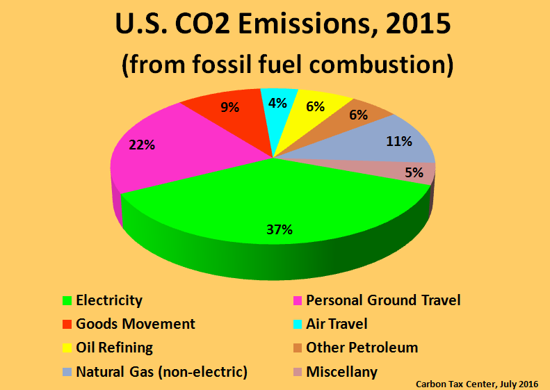 An enhanced graphic from CTC's carbon-tax spreadsheet model.