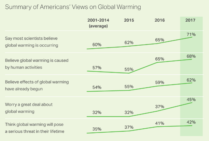 global warming a real concern among scientists Concern about global warming has increased among all party groups since 2015, although it remains much higher among democrats than republicans and independents for example, 40% of republicans say they worry a great deal or fair amount about global warming, up from 31% last year.