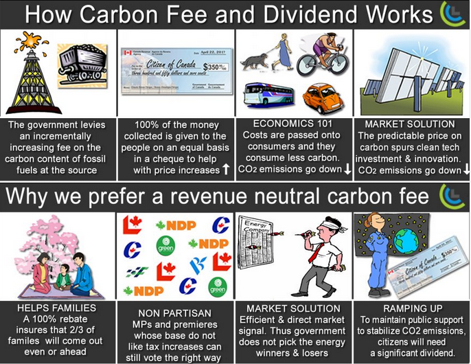 Fee-and-dividend explained, Canadian style. Hat tip to @scottsantens.