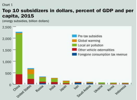 "From the IMF report, ""Counting the Cost of Energy Subsidies"""