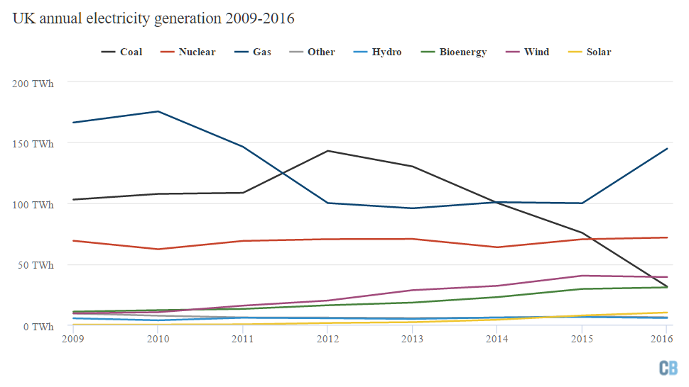 U.K. electricity generation by source, TWh. Source: BEIS Energy Trends table 5.1, via Carbon Brief (see link in text).