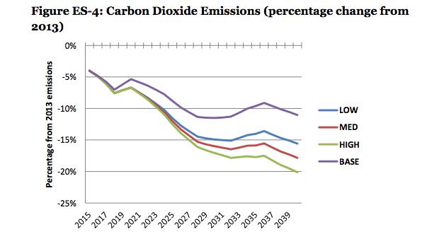 Mass C-tax emissions projection