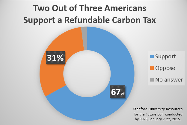 The most carbon-tax-positive datapoint yet.