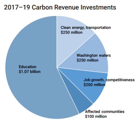 Gov. Inslee's just-proposed (Dec. 2016) carbon tax would dedicate a majority of revenue to funding education.
