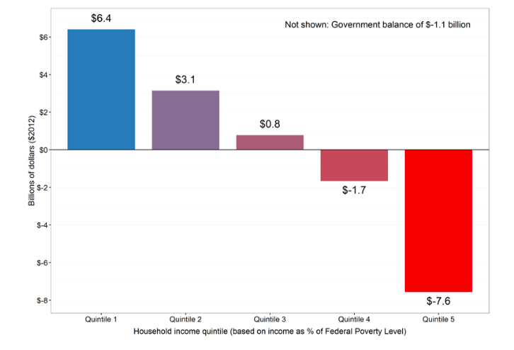 """Net Effect by Quintile of $15/ton Carbon """"Fee and Dividend"""""""