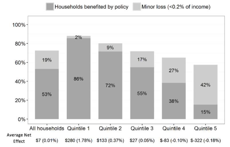 Percentage of Households Benefitted by Income Quintile