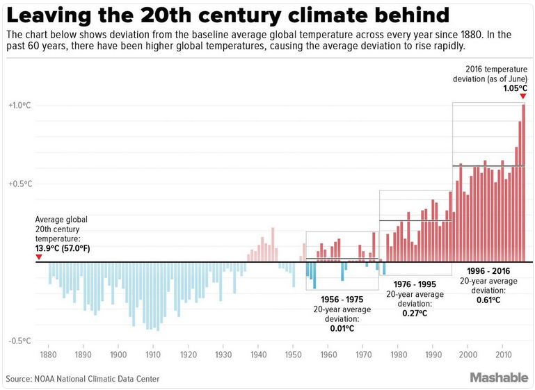 Bill McKibben on Twitter _ temperature deviation thru June 2016 _ via Mashable _ 20 July 2016