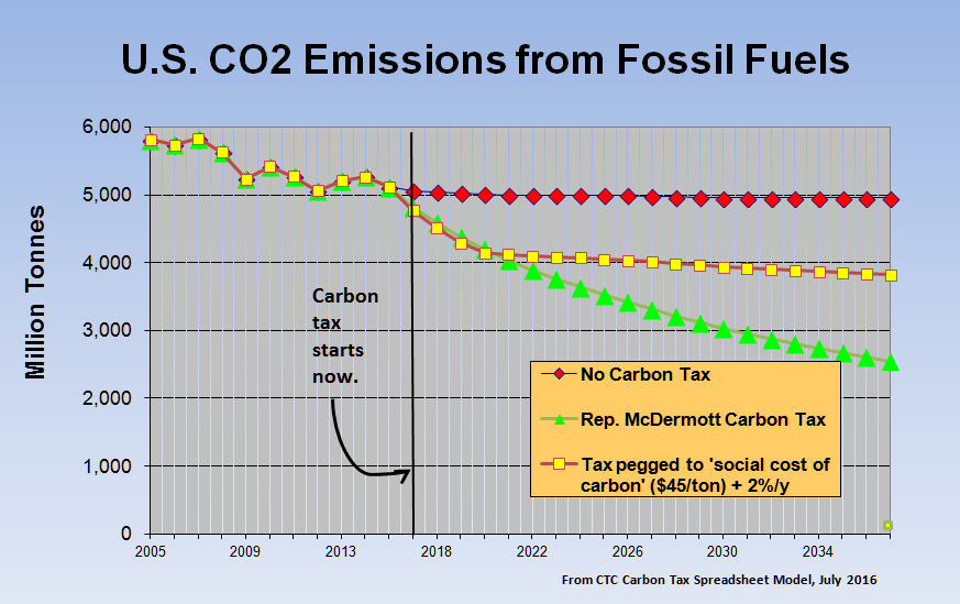 "U.S. CO2 emissions from burning fossil fuels would decline by 1/3 in the first decade after enactment of Rep. McDermott's measure, according to projections by CTC. The middle curve, included for comparison, shows emissions if the carbon tax is set at the ""social cost of carbon."""
