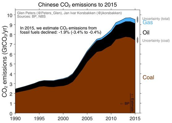Chart by Glen Peters & Jan Ivor Korsbakken (see link in text to post by Brad Plumer).