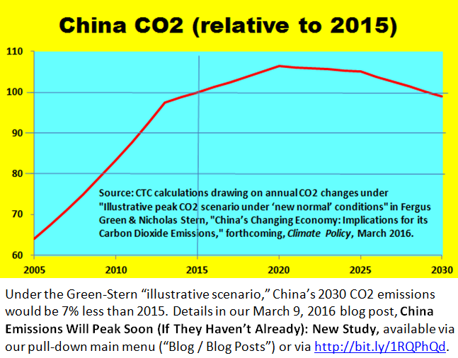 China emissions graphic for China page _ 17 March 2016