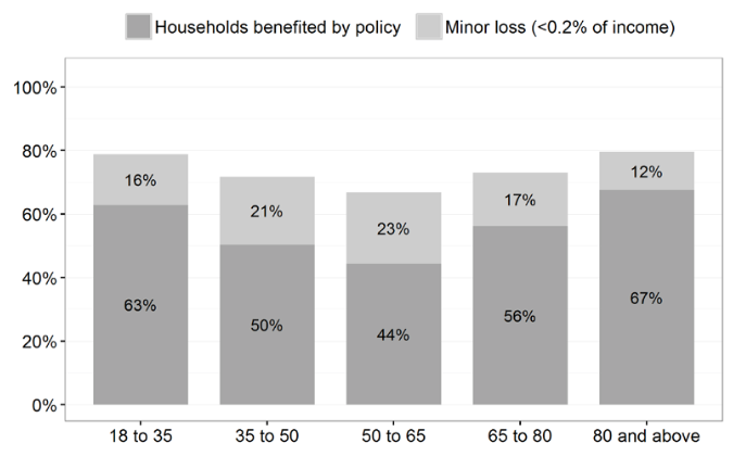 Percentage of Households Benefitted by Age Group