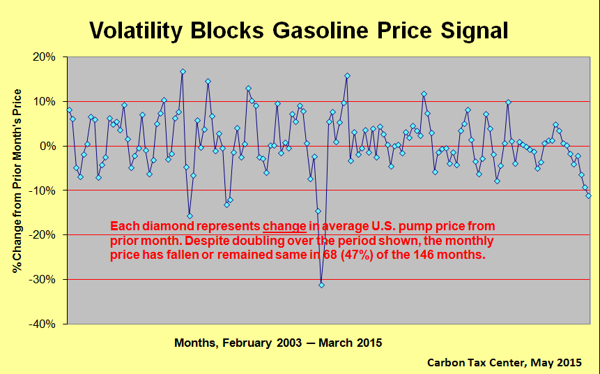 Price signal gets lost when monthly price falls nearly as often as it rises.
