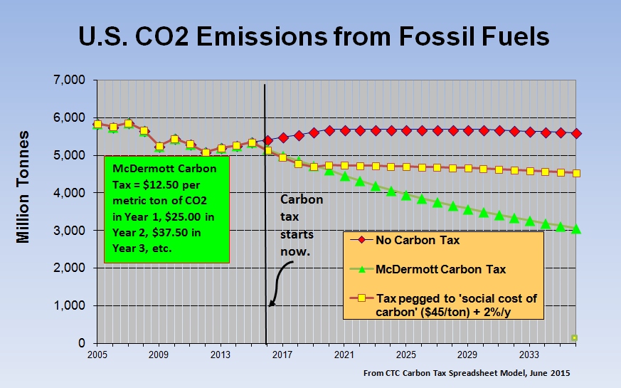 Our spreadsheet model lets you compare different carbon tax trajectories.