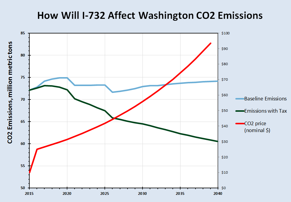 Emissions would fall more if Washington's power wasn't nearly all hydro. (Source: CTAM model)