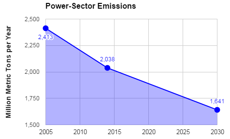 Emissions will fall 40% more slowly, under the Clean Power Plan rules released today.