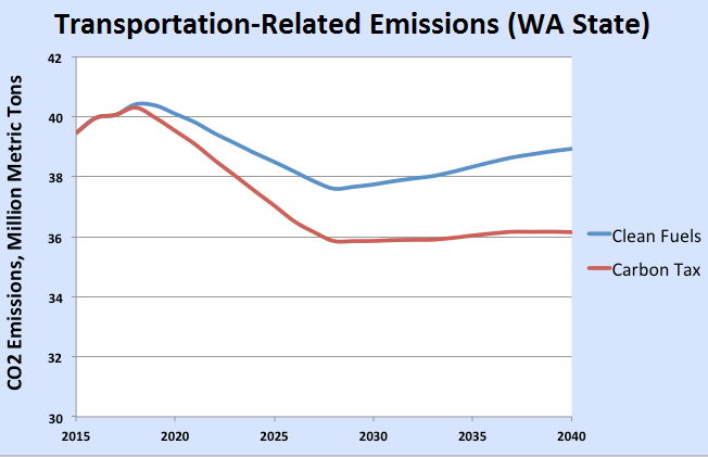 clean fuels transport graph _ snipped