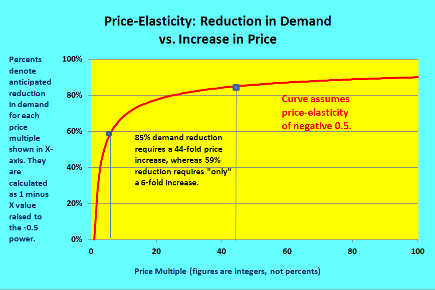 supply demand and price change essay The free economy research paper (supply and demand essay) movement along the demand curve is caused only by a change in price if we combine demand and supply, we are given a good model of the price mechanism.