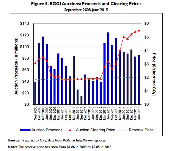 Only RGGI's $2/ton Price Floor Prevented Price Collapse