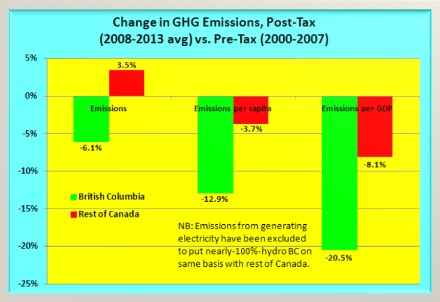 The decrease in The drop in BC's per capita emissions for 2008-2013 vs. 2000-2007 was three-and-a-half times as pronounced as the decline for the rest of Canada.