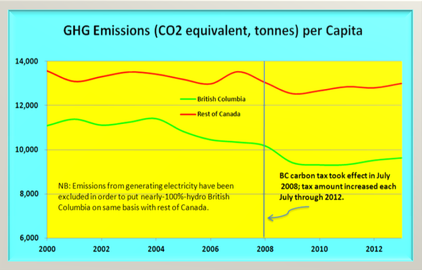 The uptick in emissions after 2012 points to a need to raise BC's carbon tax.