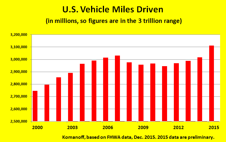 U.S. miles driven are on course to rise 3.5% in 2015.