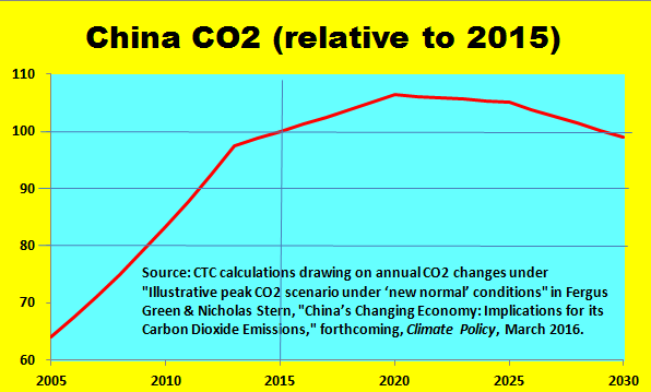 "China's 2030 CO2 emissions would be 7% less than 2015, under the Green-Stern ""illustrative scenario."""