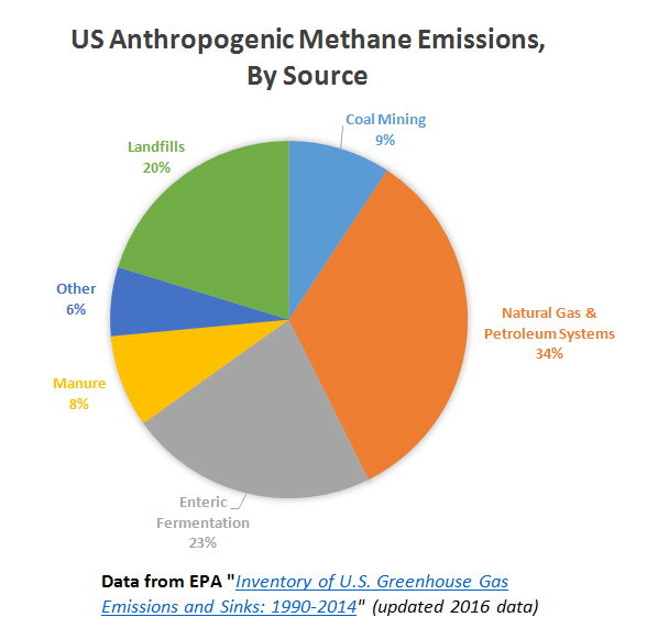 Methane emissions pie chart _ all sources _ 11 Aug 2016