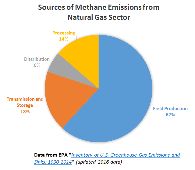Methane emissions pie chart _ natural gas sector _ 11 Aug 2016
