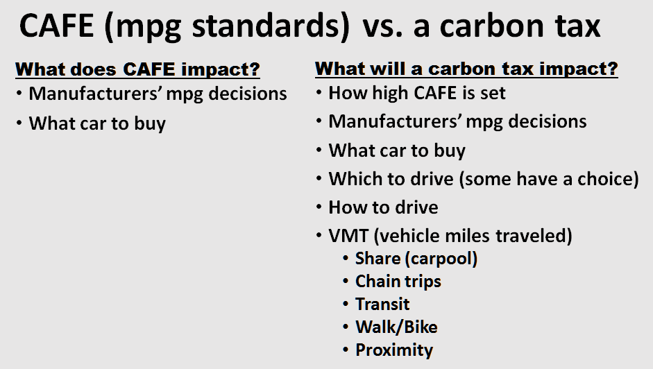Mileage standards get at just half of the gasoline equation.