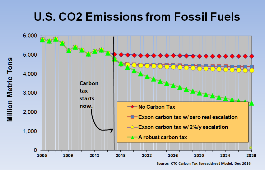 It'll take more than a token carbon tax to make a big dent in emissions.