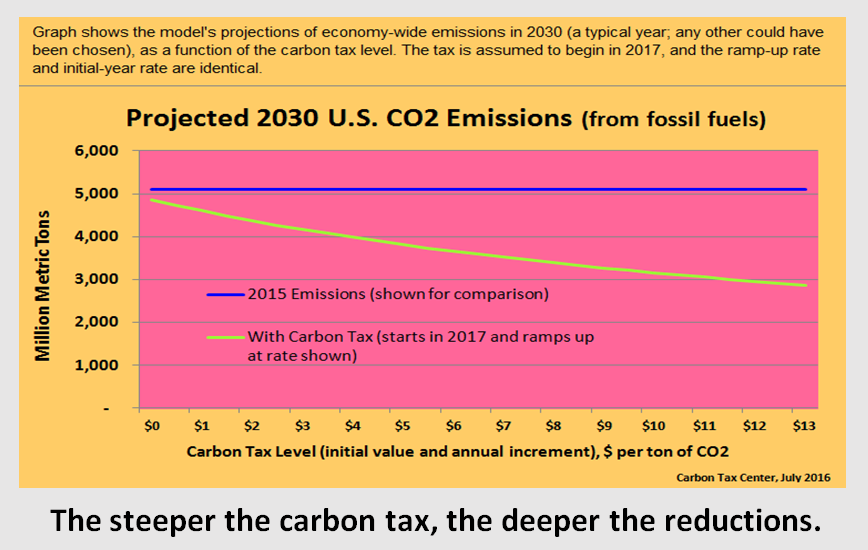 Not your standard graph of CO2 reductions vs. carbon tax level. Note x-axis.