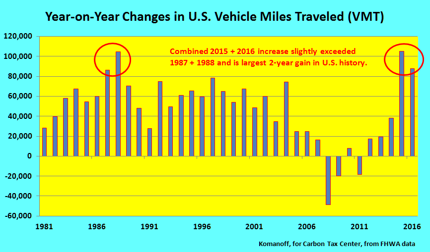 2014-2016 VMT rise is biggest two-year jump in U.S. history (yes, we checked all the way back).