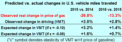 The steep price drops in gasoline could have caused much of the rise in VMT.