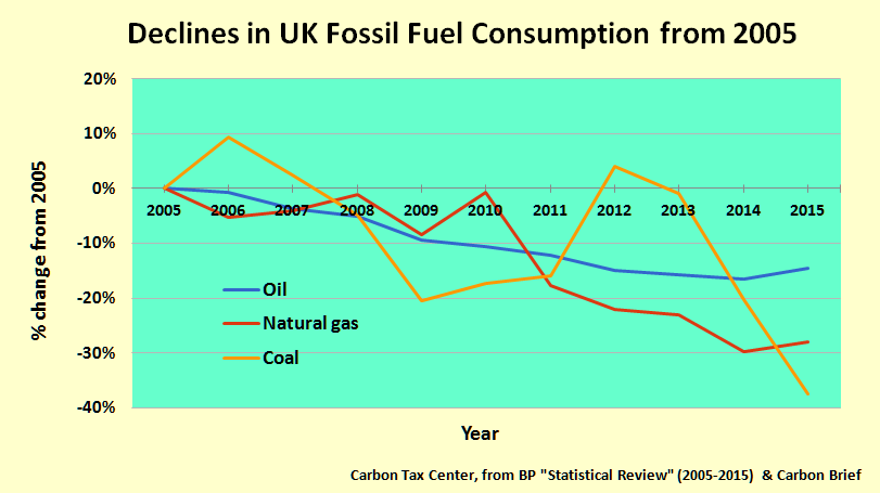 the decline of fossil fuels